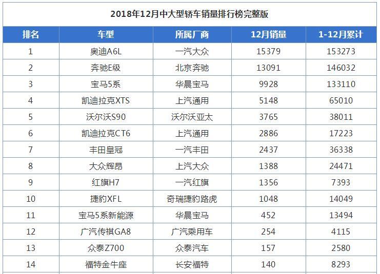 2018年12月中大型轿车销量排行榜出炉
