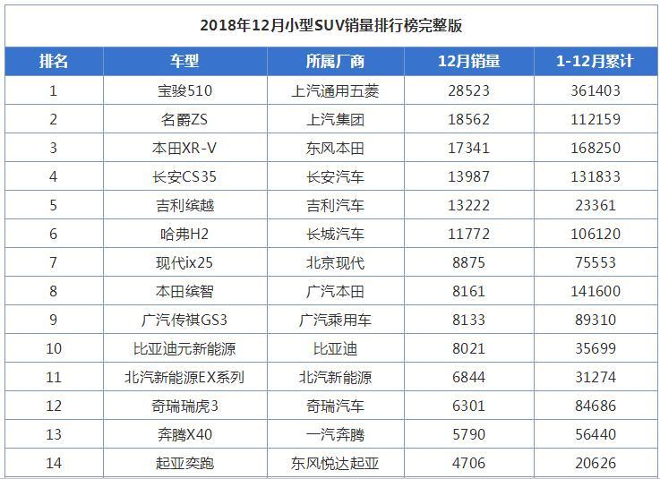 2018年12月小型SUV汽车销量排行榜出炉