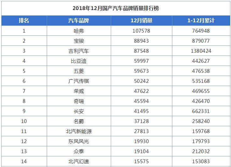 2018年12月国产汽车品牌销量排行榜出炉
