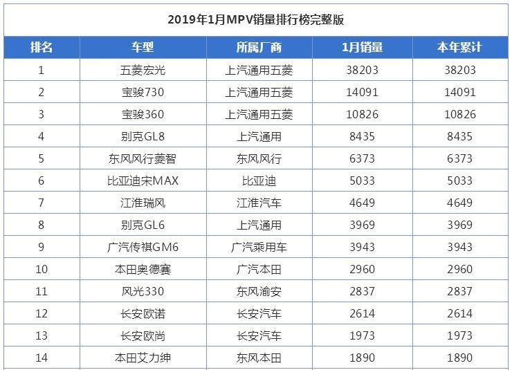 2019年1月MPV汽车销量排行榜出炉