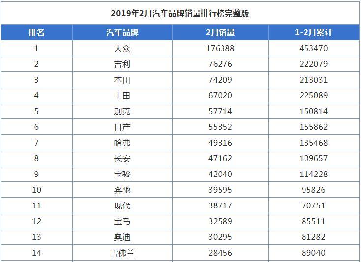 2019年2月汽车品牌销量排行榜出炉
