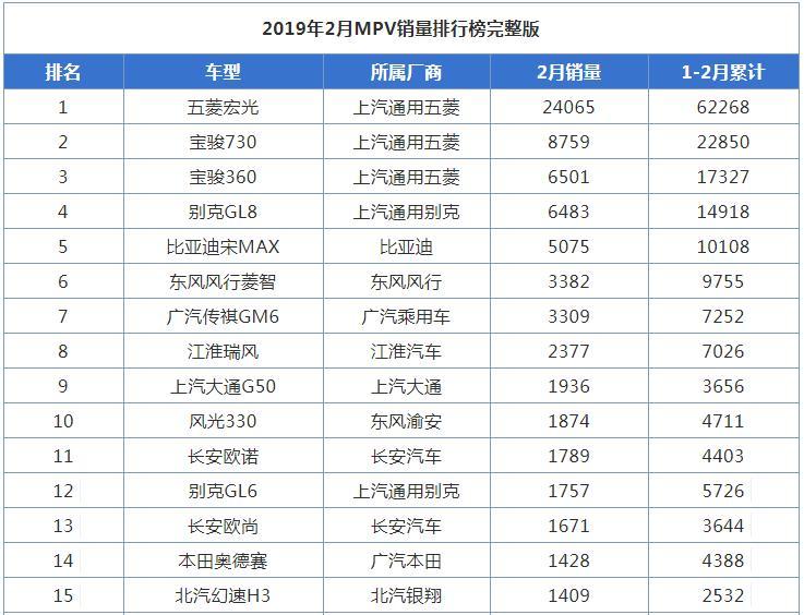 2019年2月MPV汽车销量排行榜出炉