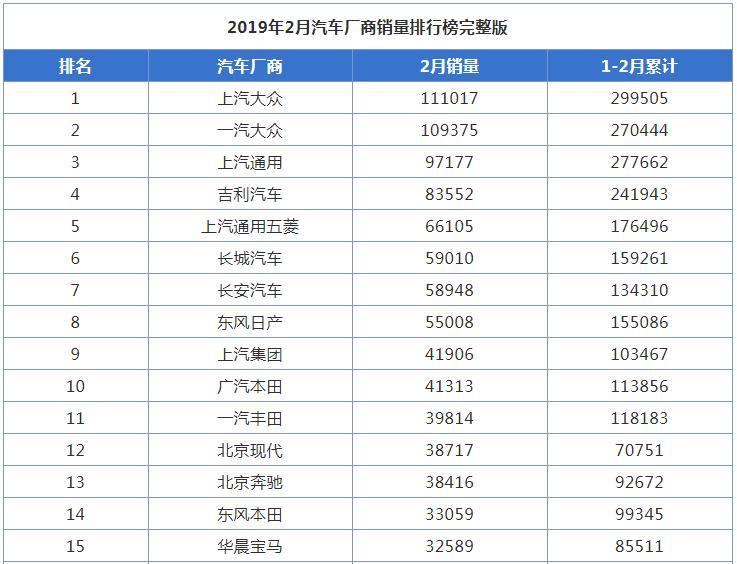 2019年2月汽车厂商销量排行榜出炉