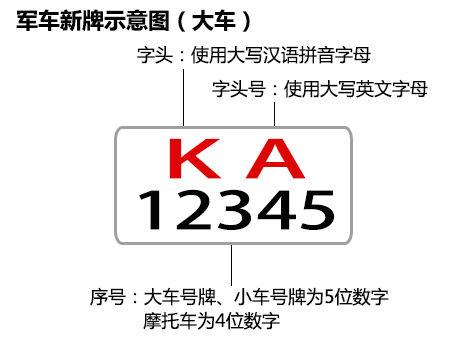 2013新式军牌含义-新版军车车牌字母对应单位总览