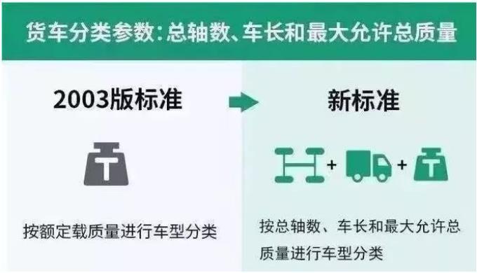 中秋节小型客车通行要收费 高速通行费新标准即将上线